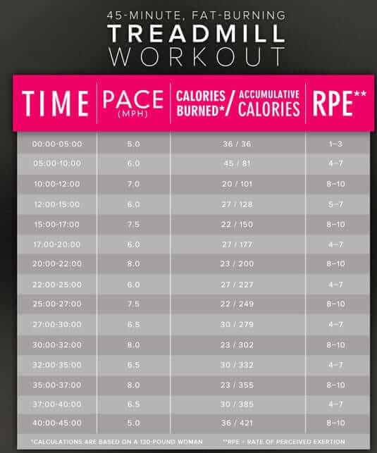 45-minute-treadmill-interval-workout